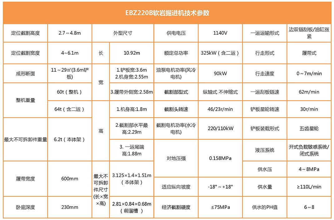 EBZ220B岩巷掘进机参数表