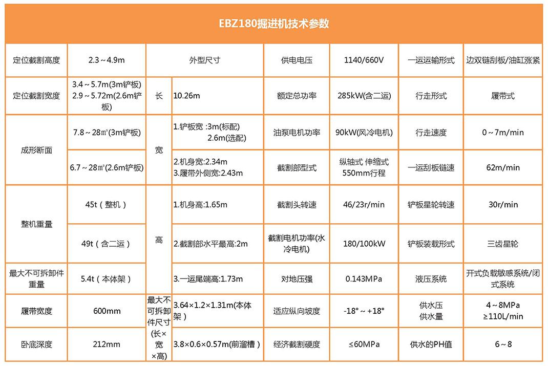 EBZ180掘进机参数表